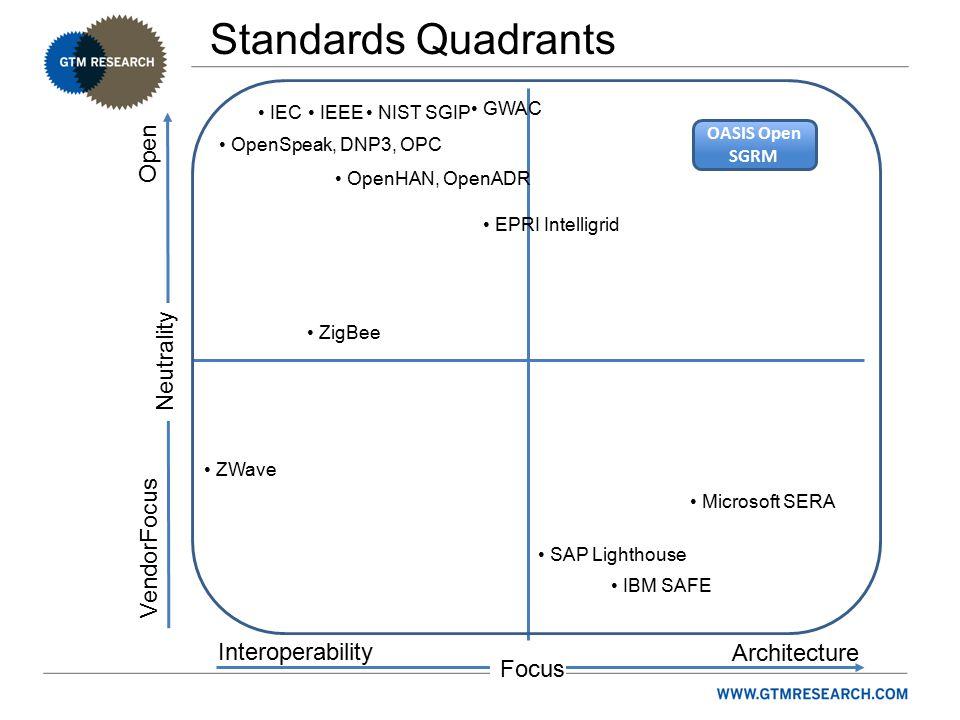 Standards Quadrants Focus Interoperability Neutrality Architecture VendorFocus Open NIST SGIP Microsoft SERA IBM SAFE OASIS Open SGRM EPRI Intelligrid GWAC ZigBee ZWave IEC OpenSpeak, DNP3, OPC OpenHAN, OpenADR IEEE SAP Lighthouse