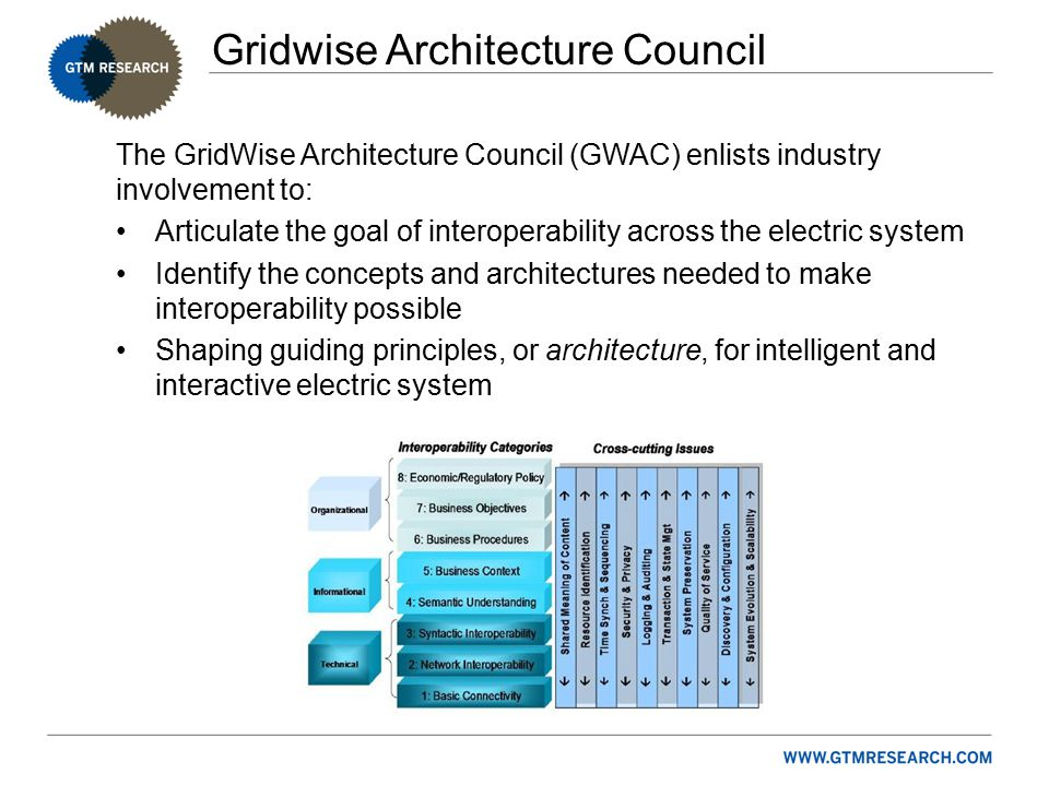 Gridwise Architecture Council The GridWise Architecture Council (GWAC) enlists industry involvement to: Articulate the goal of interoperability across the electric system Identify the concepts and architectures needed to make interoperability possible Shaping guiding principles, or architecture, for intelligent and interactive electric system