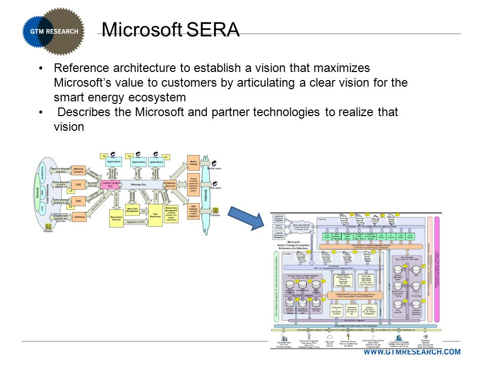 Microsoft SERA Reference architecture to establish a vision that maximizes Microsoft's value to customers by articulating a clear vision for the smart energy ecosystem Describes the Microsoft and partner technologies to realize that vision