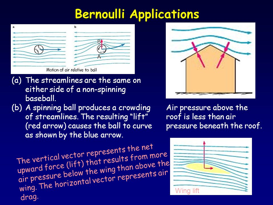 Bernoulli Applications (a)The streamlines are the same on either side of a non-spinning baseball.