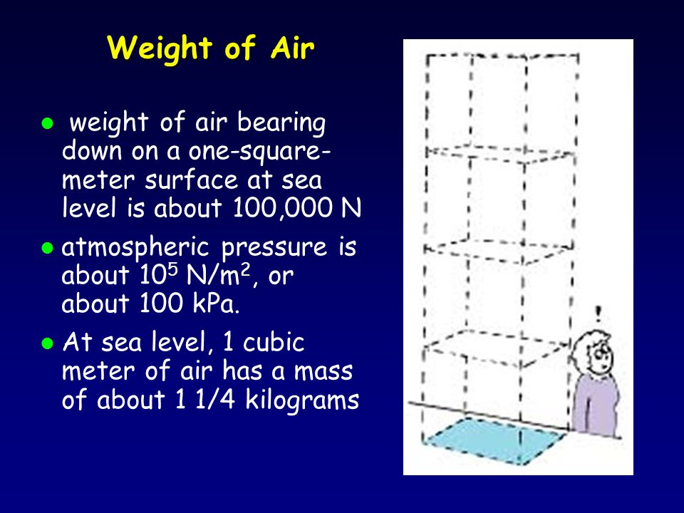Weight of Air l weight of air bearing down on a one-square- meter surface at sea level is about 100,000 N l atmospheric pressure is about 10 5 N/m 2, or about 100 kPa.