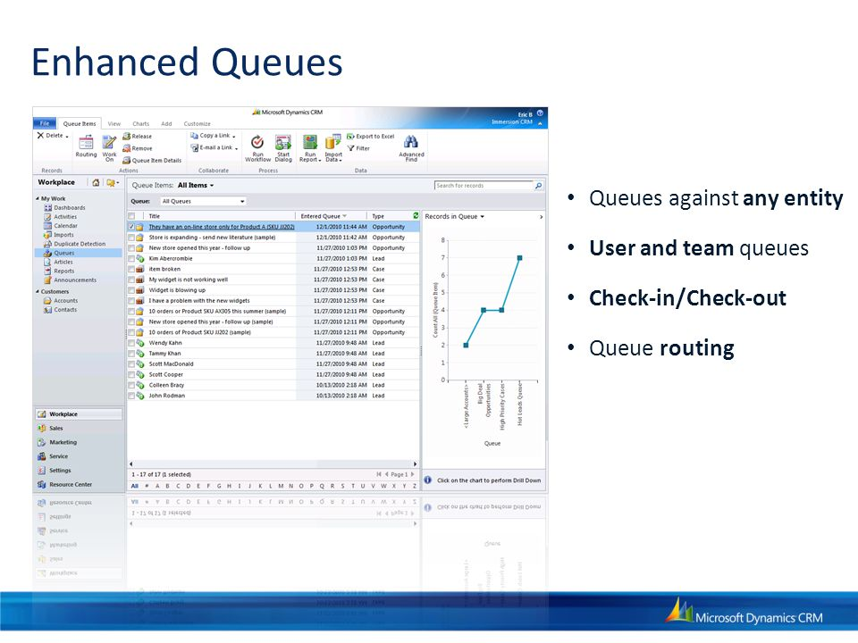 Enhanced Queues Queues against any entity User and team queues Check-in/Check-out Queue routing