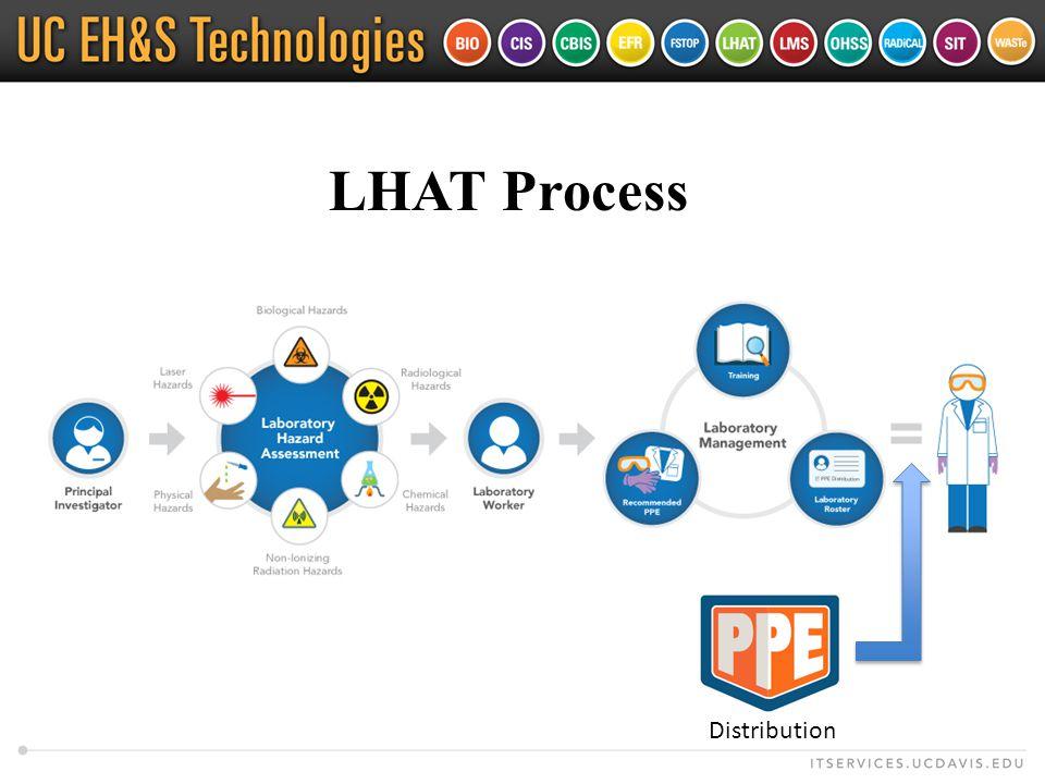 LHAT Process Distribution