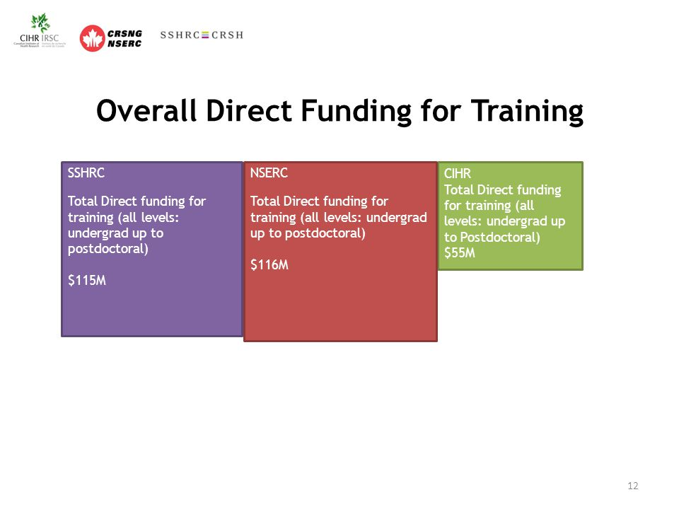 Overall Direct Funding for Training 12 CIHR Total Direct funding for training (all levels: undergrad up to Postdoctoral) $55M NSERC Total Direct funding for training (all levels: undergrad up to postdoctoral) $116M SSHRC Total Direct funding for training (all levels: undergrad up to postdoctoral) $115M