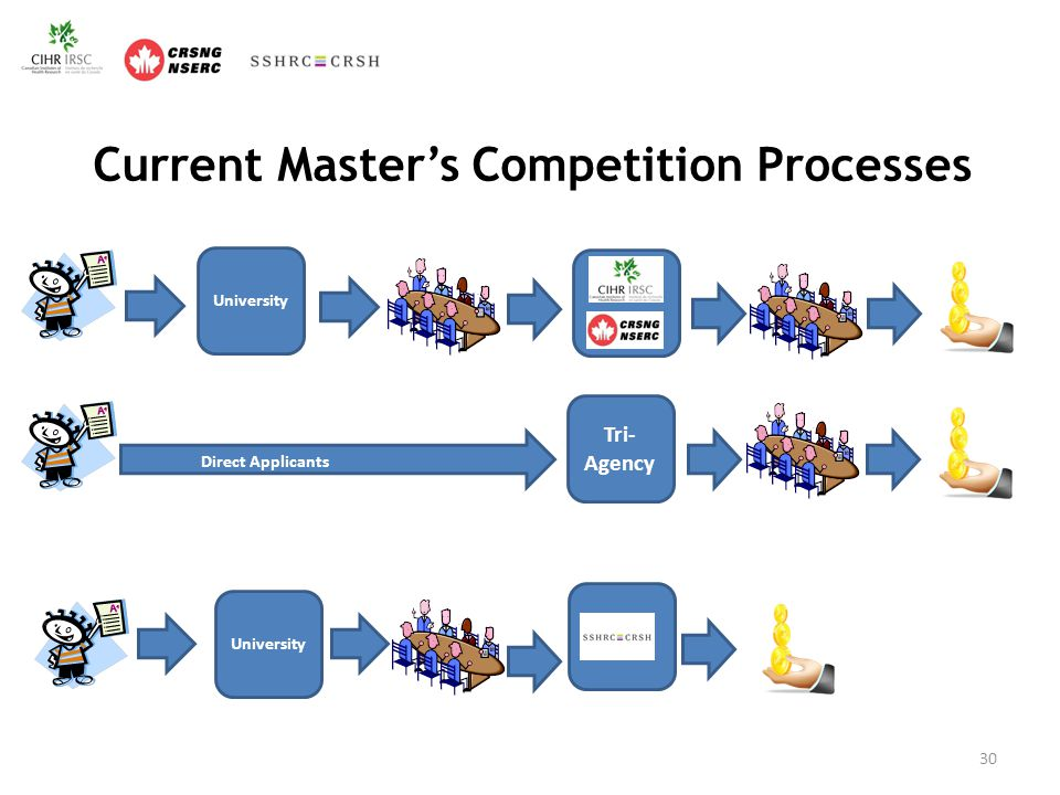 Current Master's Competition Processes 30 University Tri- Agency University Direct Applicants