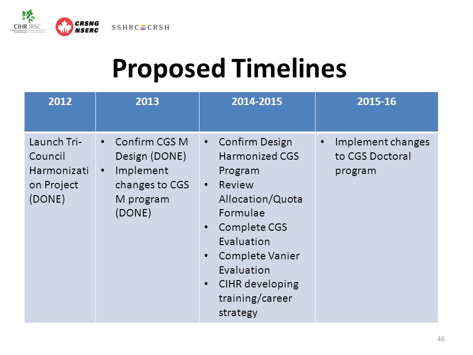 Proposed Timelines 201220132014-20152015-16 Launch Tri- Council Harmonizati on Project (DONE) Confirm CGS M Design (DONE) Implement changes to CGS M program (DONE) Confirm Design Harmonized CGS Program Review Allocation/Quota Formulae Complete CGS Evaluation Complete Vanier Evaluation CIHR developing training/career strategy Implement changes to CGS Doctoral program 46