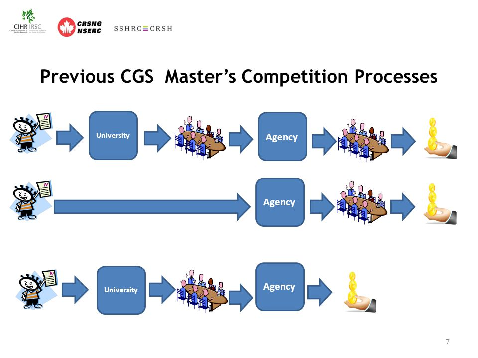 Proposed Design Elements: CGS Master's Eliminate agency level reviews Consolidate recruitment and award decision at the level of the institution Review Allocation formula Awards paid through grants to institutions NSERC would forego tenure abroad for its PGS awards 18