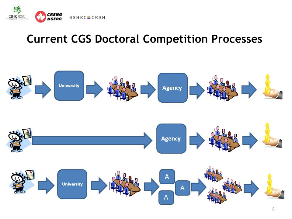 Harmonized CGS Master's Program Adoption of the incoming model Students can apply to up to 5 institutions Selection process will move from a two-stage to a one stage process Universities will manage the selection process and award scholarships-agency no longer conduct centralized national selection processes Delegation of subject matter eligibility screening to universities Universities will receive allocations of CGS awards, by agency.
