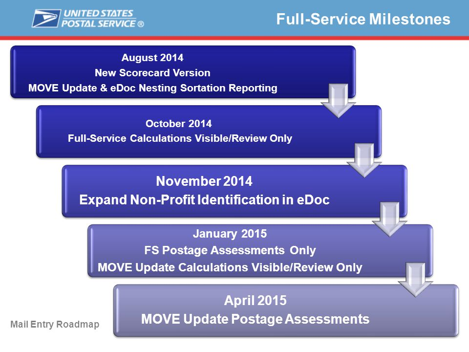Full-Service Milestones August 2014 New Scorecard Version MOVE Update & eDoc Nesting Sortation Reporting October 2014 Full-Service Calculations Visible/Review Only November 2014 Expand Non-Profit Identification in eDoc January 2015 FS Postage Assessments Only MOVE Update Calculations Visible/Review Only April 2015 MOVE Update Postage Assessments Mail Entry Roadmap