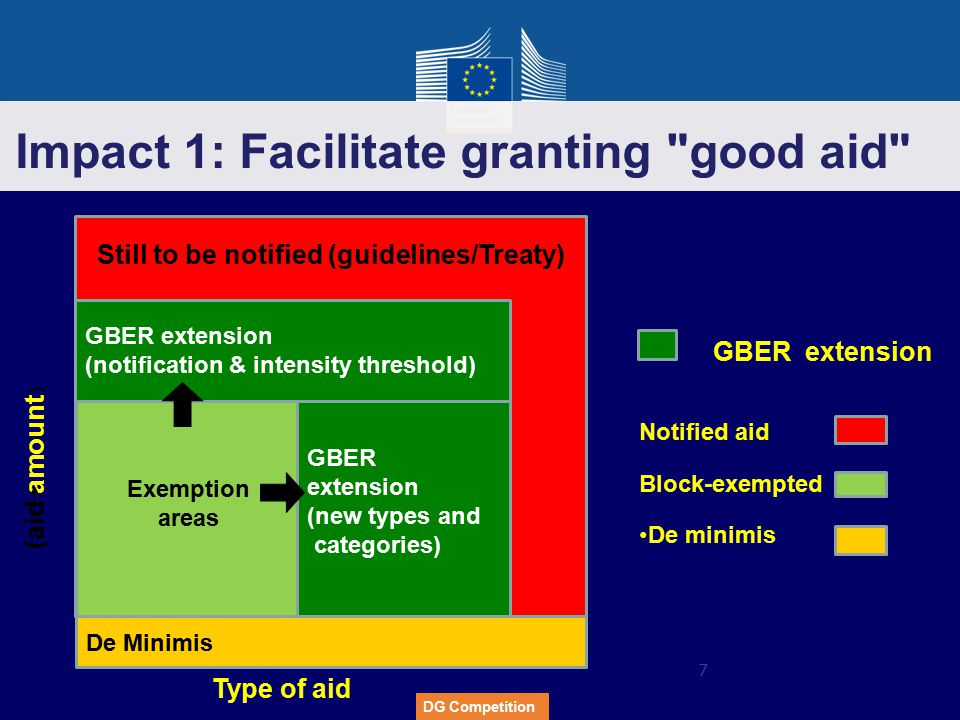 DG Competition notified (guidelines/Treaty) 7 Still to be notified (guidelines/Treaty) Exemption areas GBER extension (new types and categories) GBER