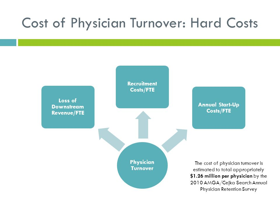 Cost of Physician Turnover: Hard Costs Physician Turnover Loss of Downstream Revenue/FTE Recruitment Costs/FTE Annual Start-Up Costs/FTE The cost of p