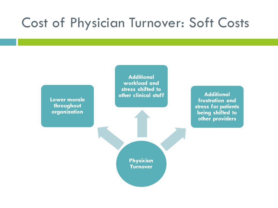 Cost of Physician Turnover: Soft Costs Physician Turnover Lower morale throughout organization Additional workload and stress shifted to other clinica