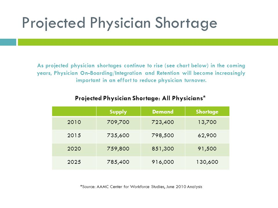 Projected Physician Shortage As projected physician shortages continue to rise (see chart below) in the coming years, Physician On-Boarding/Integratio