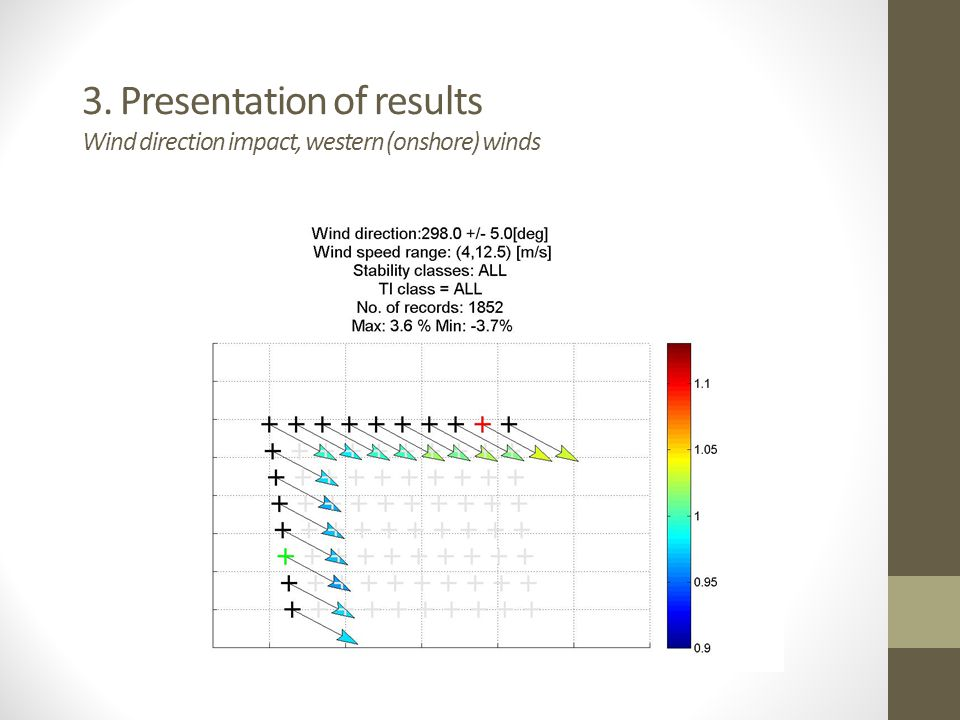 3. Presentation of results Wind direction impact, western (onshore) winds