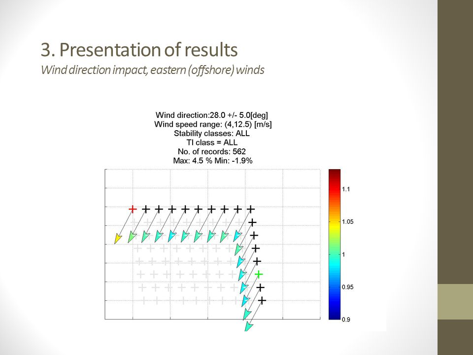 3. Presentation of results Wind direction impact, eastern (offshore) winds