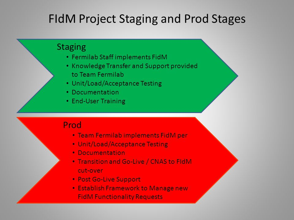 FIdM Project Staging and Prod Stages Staging Fermilab Staff implements FidM Knowledge Transfer and Support provided to Team Fermilab Unit/Load/Acceptance Testing Documentation End-User Training Prod Team Fermilab implements FidM per Unit/Load/Acceptance Testing Documentation Transition and Go-Live / CNAS to FIdM cut-over Post Go-Live Support Establish Framework to Manage new FidM Functionality Requests