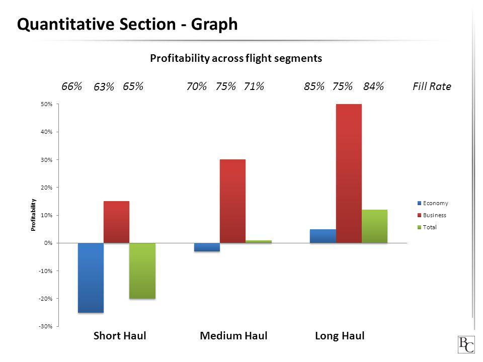 Quantitative Section - Graph 66% 63% 65%70%75%71%85%75%84%Fill Rate Profitability across flight segments Short HaulMedium HaulLong Haul