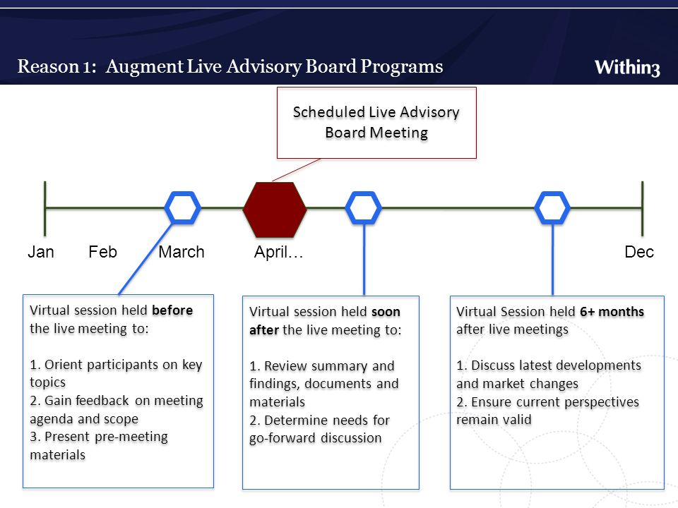Reason 1: Augment Live Advisory Board Programs JanDecFebMarchApril… Scheduled Live Advisory Board Meeting Virtual session held before the live meeting to: 1.
