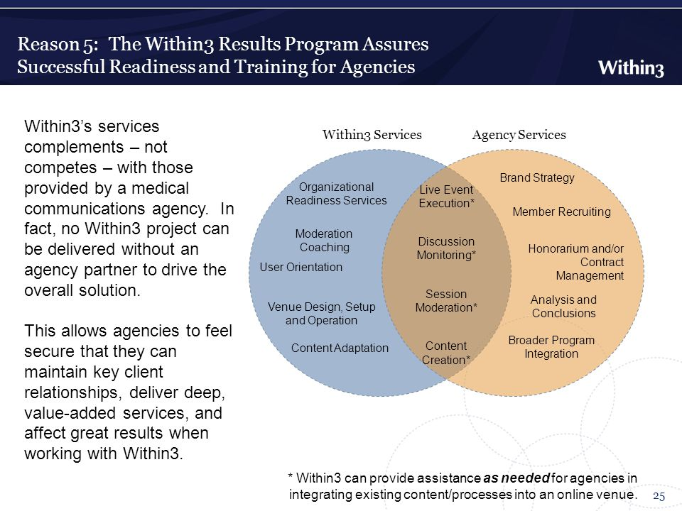 Reason 5: The Within3 Results Program Assures Successful Readiness and Training for Agencies 25 Within3 Services Organizational Readiness Services Moderation Coaching User Orientation Venue Design, Setup and Operation Content Adaptation Agency Services Member Recruiting Analysis and Conclusions Honorarium and/or Contract Management Brand Strategy Broader Program Integration Live Event Execution* Discussion Monitoring* Session Moderation* Content Creation* Within3's services complements – not competes – with those provided by a medical communications agency.