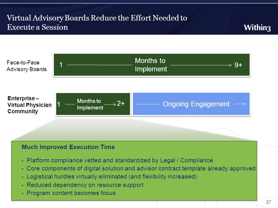 Virtual Advisory Boards Reduce the Effort Needed to Execute a Session 37 Consistent Mechanism will significantly reduce time to implement Much Improved Execution Time  Platform compliance vetted and standardized by Legal / Compliance  Core components of digital solution and advisor contract template already approved  Logistical hurdles virtually eliminated (and flexibility increased)  Reduced dependency on resource support  Program content becomes focus Months to Implement Face-to-Face Advisory Boards 9+ 1 Enterprise – Virtual Physician Community Months to Implement 2+ 1 Ongoing Engagement