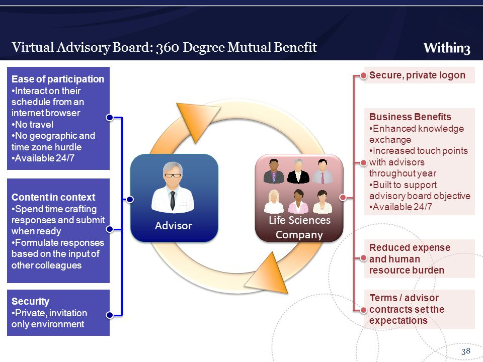 Virtual Advisory Board: 360 Degree Mutual Benefit 38 Life Sciences Company Advisor Ease of participation Interact on their schedule from an internet browser No travel No geographic and time zone hurdle Available 24/7 Content in context Spend time crafting responses and submit when ready Formulate responses based on the input of other colleagues Security Private, invitation only environment Secure, private logon Business Benefits Enhanced knowledge exchange Increased touch points with advisors throughout year Built to support advisory board objective Available 24/7 Reduced expense and human resource burden Terms / advisor contracts set the expectations