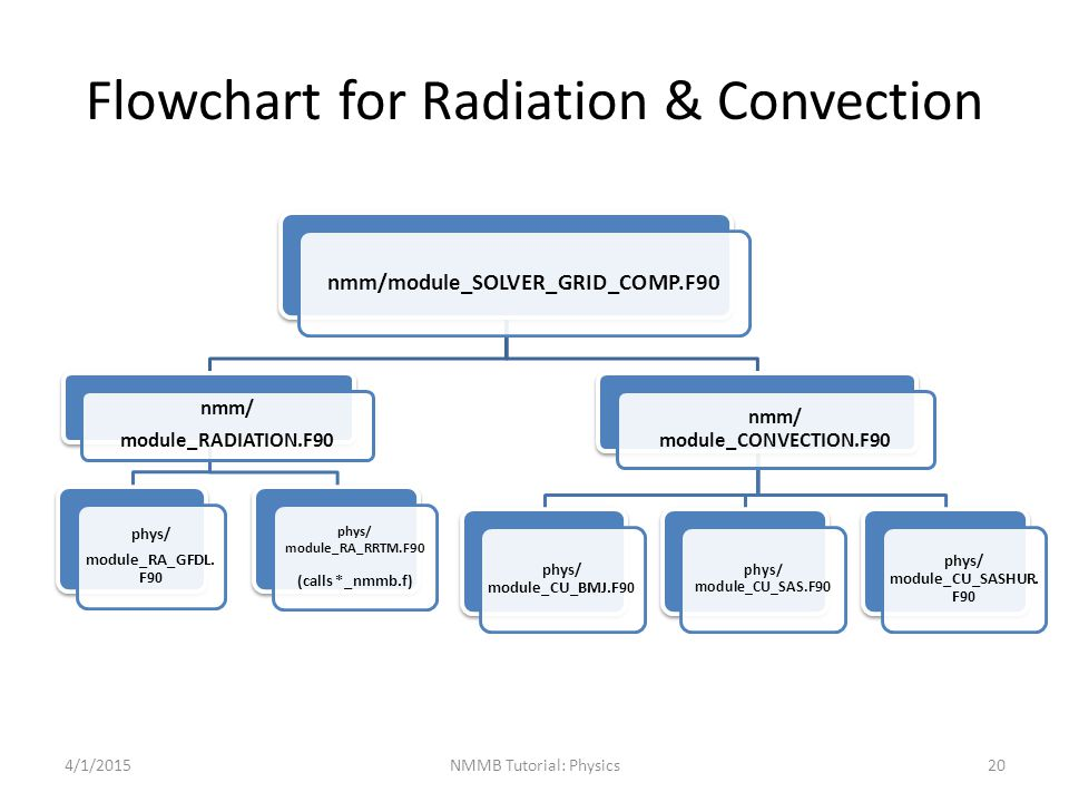 Flowchart for Radiation & Convection nmm/module_SOLVER_GRID_COMP.F90 nmm/ module_RADIATION.F90 phys/ module_RA_GFDL. F90 phys/ module_RA_RRTM.F90 (cal