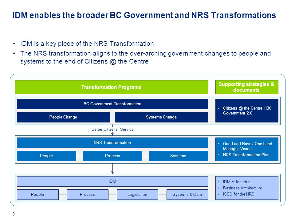 IDM enables the broader BC Government and NRS Transformations 3 IDM is a key piece of the NRS Transformation The NRS transformation aligns to the over-arching government changes to people and systems to the end of Citizens @ the Centre BC Government Transformation People ChangeSystems Change NRS Transformation PeopleSystemsProcess IDM PeopleSystems & DataProcessLegislation Better Citizens' Service Citizens @ the Centre : BC Government 2.0 One Land Base / One Land Manager Vision NRS Transformation Plan IDM Addendum Business Architecture ISSS for the NRS Transformation Programs Supporting strategies & documents