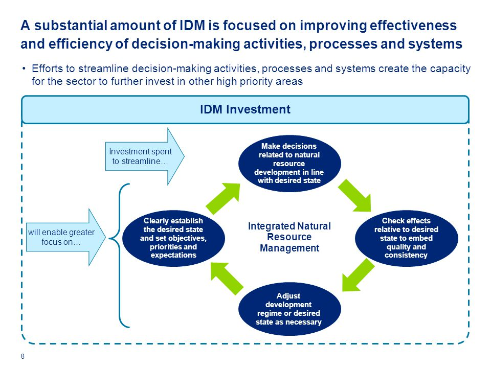 A substantial amount of IDM is focused on improving effectiveness and efficiency of decision-making activities, processes and systems 8 Efforts to streamline decision-making activities, processes and systems create the capacity for the sector to further invest in other high priority areas IDM Investment Check effects relative to desired state to embed quality and consistency Make decisions related to natural resource development in line with desired state Adjust development regime or desired state as necessary Clearly establish the desired state and set objectives, priorities and expectations Integrated Natural Resource Management will enable greater focus on… Investment spent to streamline…