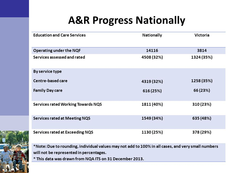 A&R Progress Nationally Education and Care ServicesNationallyVictoria Operating under the NQF141163814 Services assessed and rated4508 (32%)1324 (35%) By service type Centre-based care Family Day care 4319 (32%) 616 (25%) 1258 (35%) 66 (23%) Services rated Working Towards NQS1811 (40%)310 (23%) Services rated at Meeting NQS1549 (34%)635 (48%) Services rated at Exceeding NQS1130 (25%)378 (29%) *Note: Due to rounding, individual values may not add to 100% in all cases, and very small numbers will not be represented in percentages.