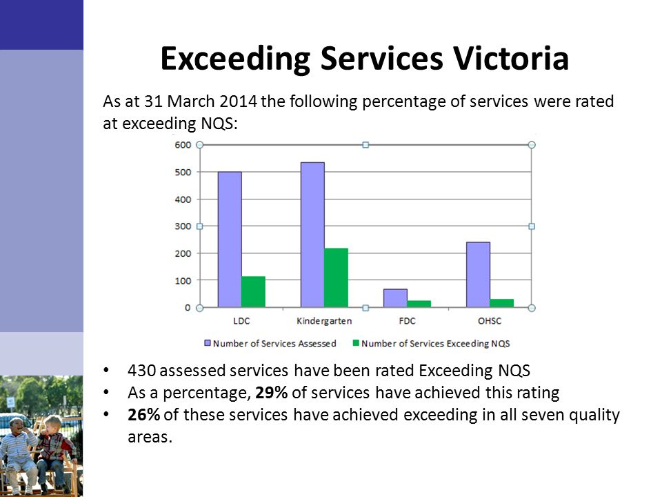 Exceeding Services Victoria As at 31 March 2014 the following percentage of services were rated at exceeding NQS: 430 assessed services have been rated Exceeding NQS As a percentage, 29% of services have achieved this rating 26% of these services have achieved exceeding in all seven quality areas.