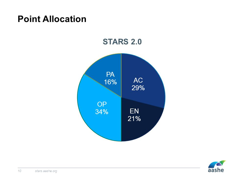 Point Allocation stars.aashe.org10