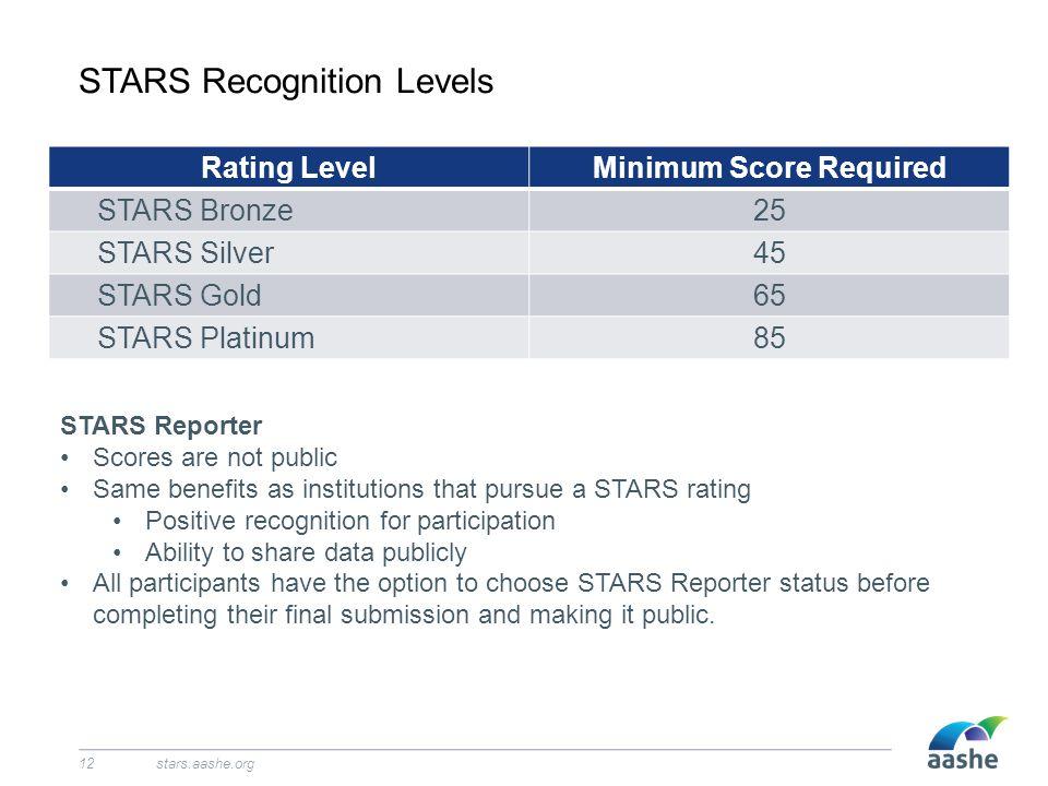 STARS Recognition Levels stars.aashe.org12 Rating LevelMinimum Score Required STARS Bronze25 STARS Silver45 STARS Gold65 STARS Platinum85 STARS Report