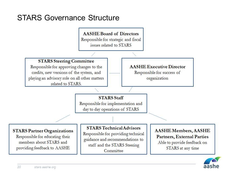 STARS Governance Structure stars.aashe.org20