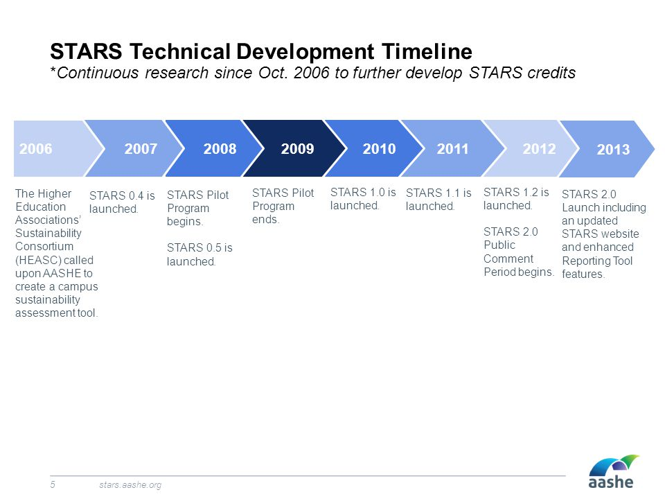 2013 STARS Technical Development Timeline *Continuous research since Oct.