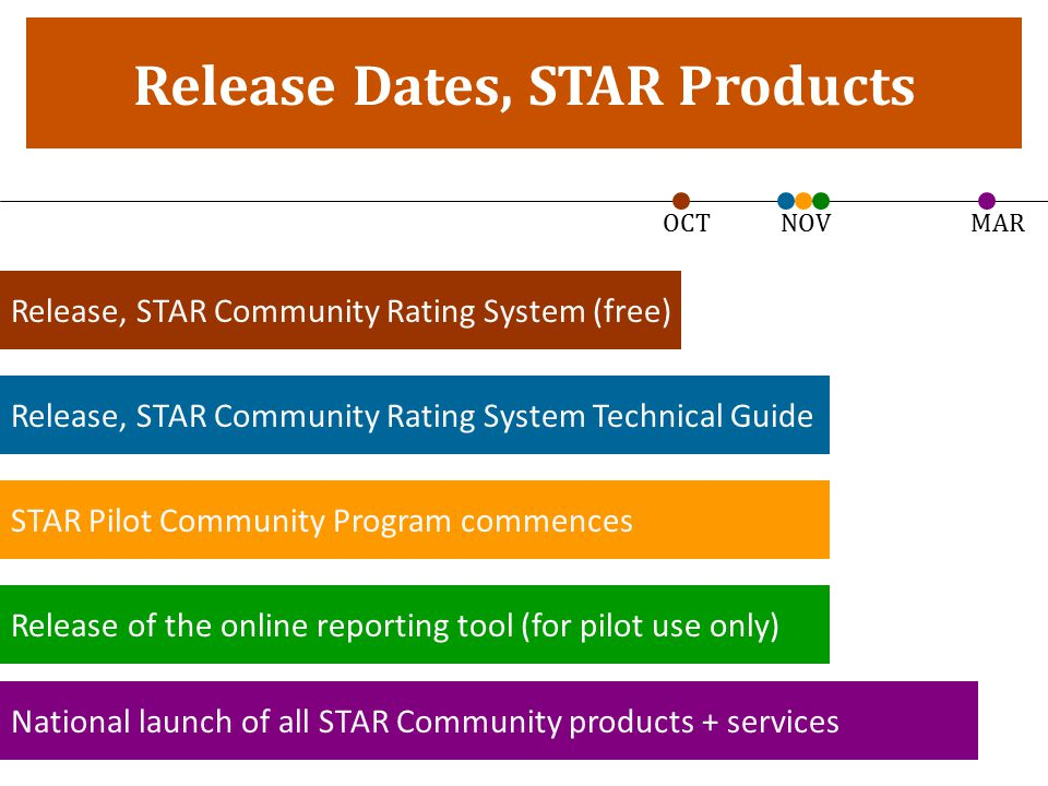 Release Dates, STAR Products Release, STAR Community Rating System Technical Guide Release of the online reporting tool (for pilot use only) National launch of all STAR Community products + services STAR Pilot Community Program commences OCT NOV MAR Release, STAR Community Rating System (free)