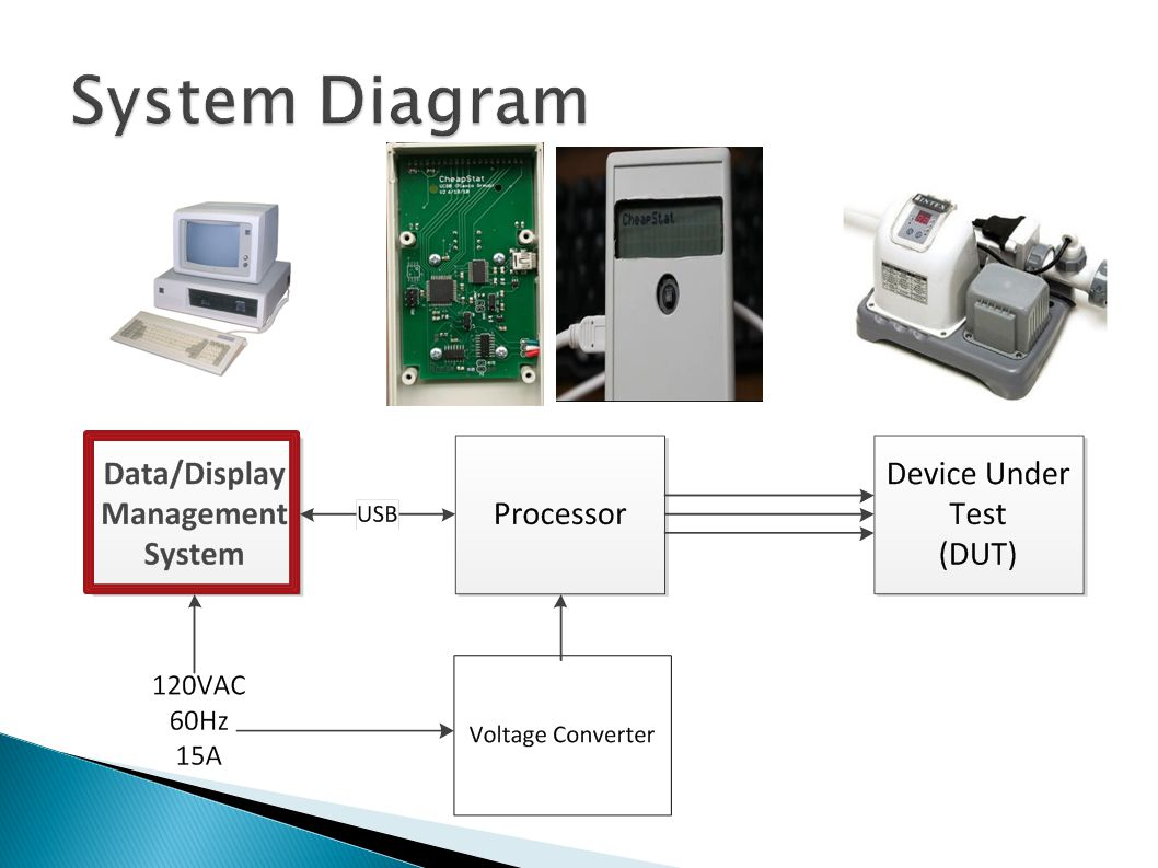  System control - provide the user with means to specify the appropriate parameters  Data logging - obtains records of the measurements returned from the Potentiostat  Data display - view results on the PC
