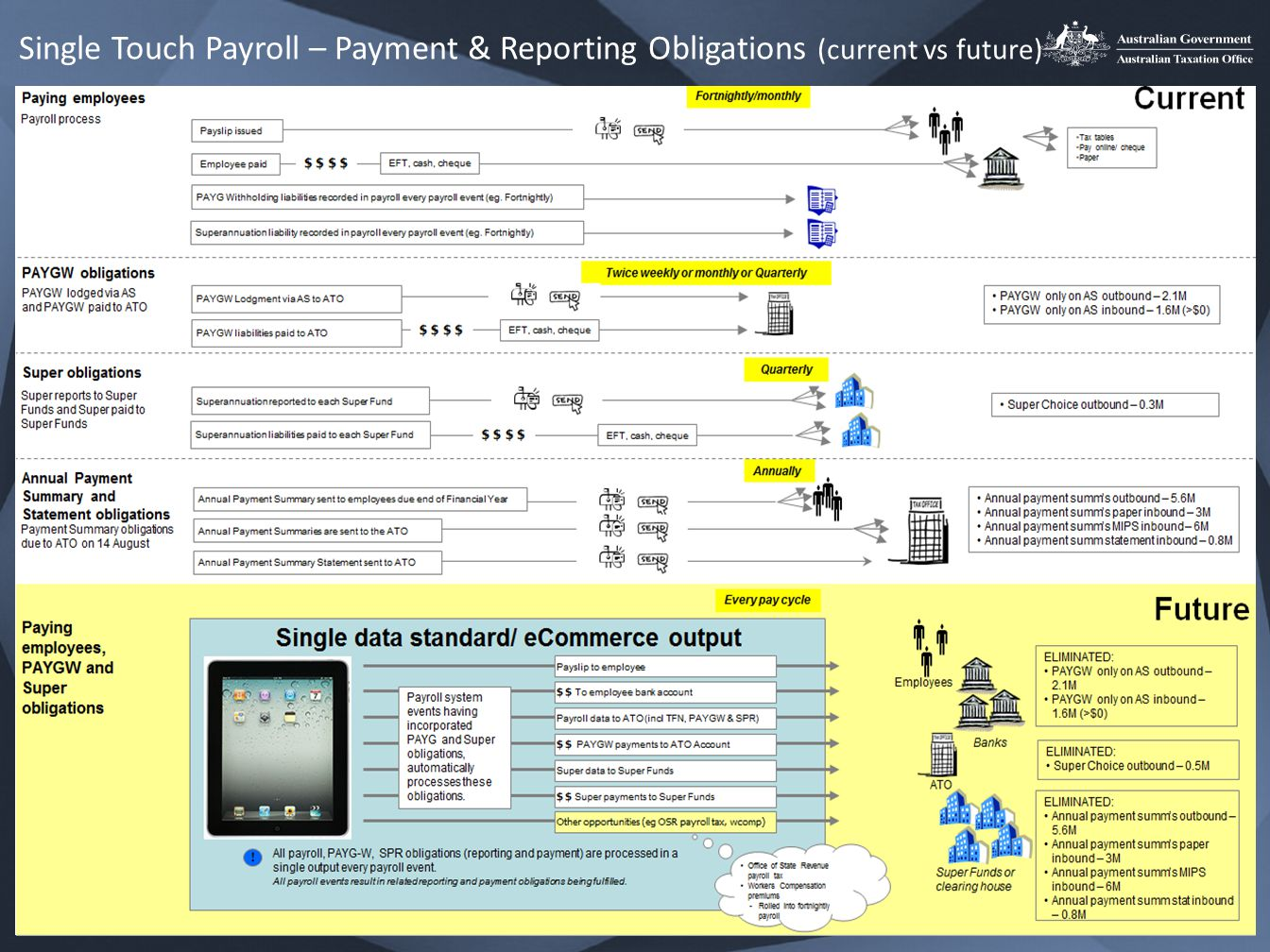 4 Single Touch Payroll – Payment & Reporting Obligations (current vs future)