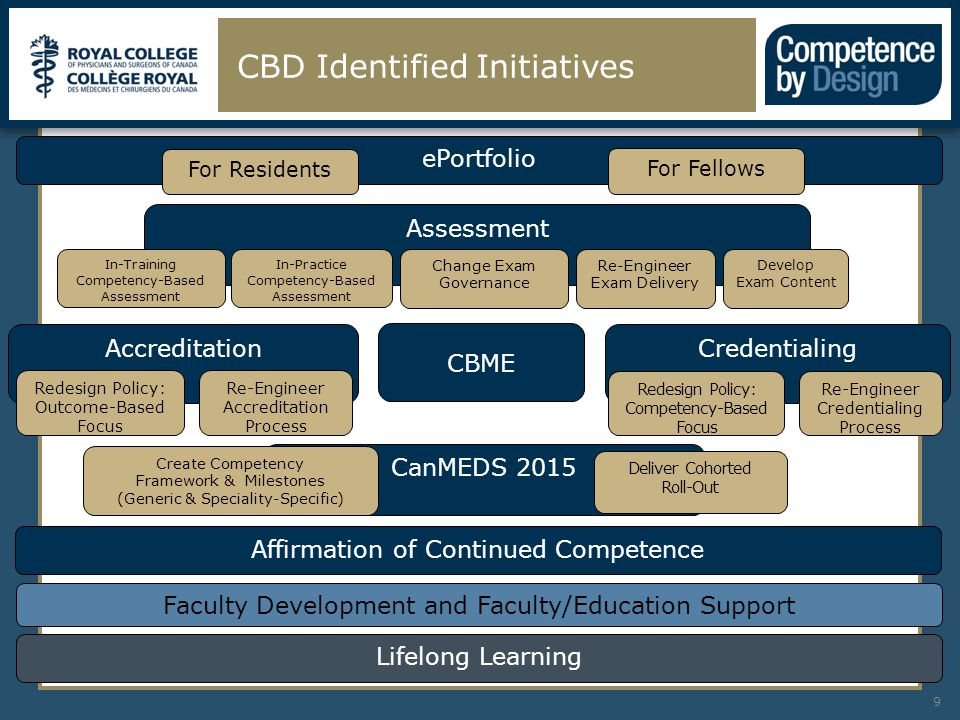 CBD Identified Initiatives 9 CanMEDS 2015 Assessment Lifelong Learning Create Competency Framework & Milestones (Generic & Speciality-Specific) In-Training Competency-Based Assessment In-Practice Competency-Based Assessment Accreditation Credentialing ePortfolio Redesign Policy: Outcome-Based Focus Faculty Development and Faculty/Education Support Redesign Policy: Competency-Based Focus CBME Re-Engineer Accreditation Process Re-Engineer Credentialing Process Deliver Cohorted Roll-Out Change Exam Governance Re-Engineer Exam Delivery Develop Exam Content For Residents For Fellows Affirmation of Continued Competence