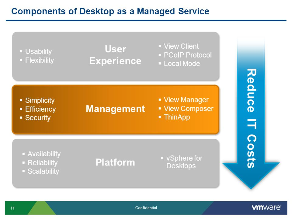 11 Confidential Components of Desktop as a Managed Service Reduce IT Costs  Usability  Flexibility User Experience  View Client  PCoIP Protocol 