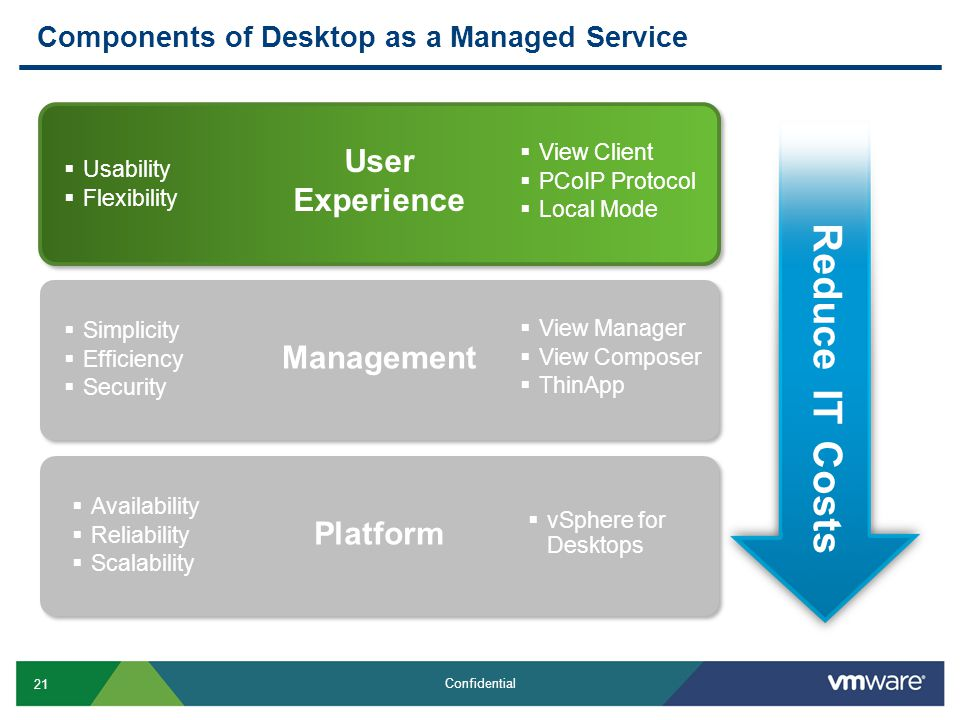 21 Confidential Components of Desktop as a Managed Service Reduce IT Costs  Usability  Flexibility User Experience  View Client  PCoIP Protocol 
