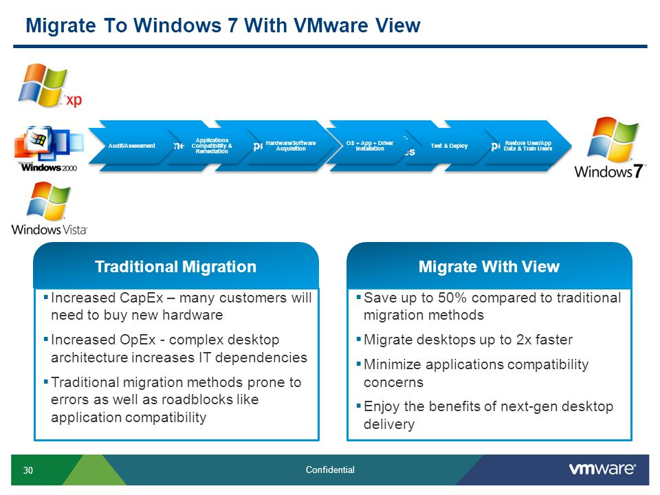 30 Confidential Migrate To Windows 7 With VMware View AssessmentApplications OS + Profiles Deployment  Increased CapEx – many customers will need to