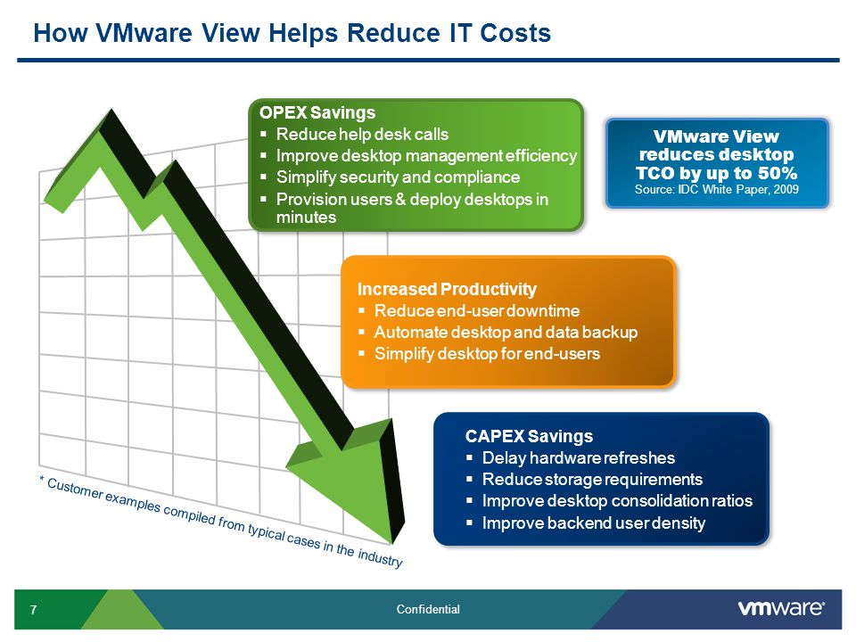 7 Confidential How VMware View Helps Reduce IT Costs * Customer examples compiled from typical cases in the industry VMware View reduces desktop TCO b