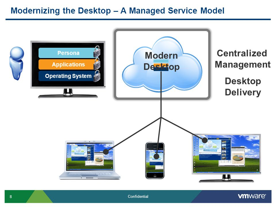 8 Confidential Modernizing the Desktop – A Managed Service Model Persona Applications Operating System Centralized Management Desktop Delivery Modern