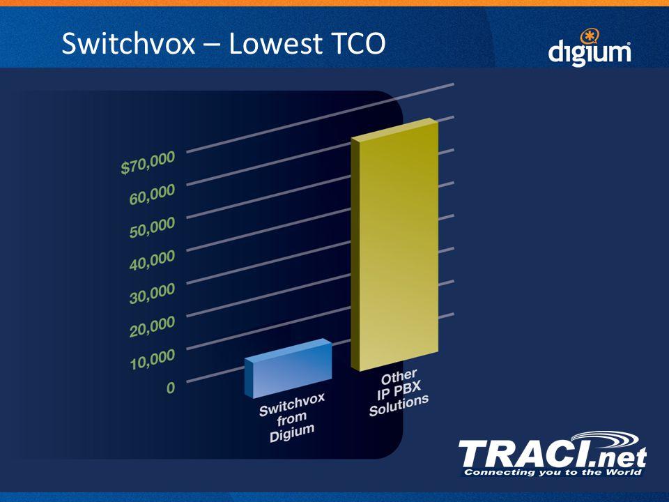 29 Digium Confidential Switchvox – Lowest TCO