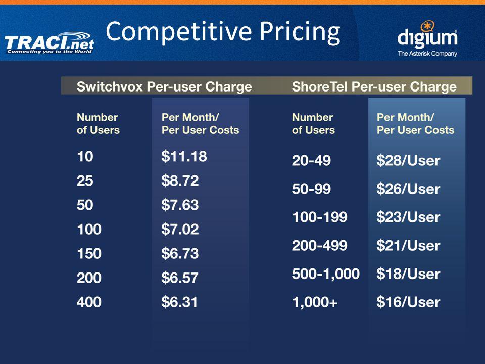 32 Digium Confidential Competitive Pricing