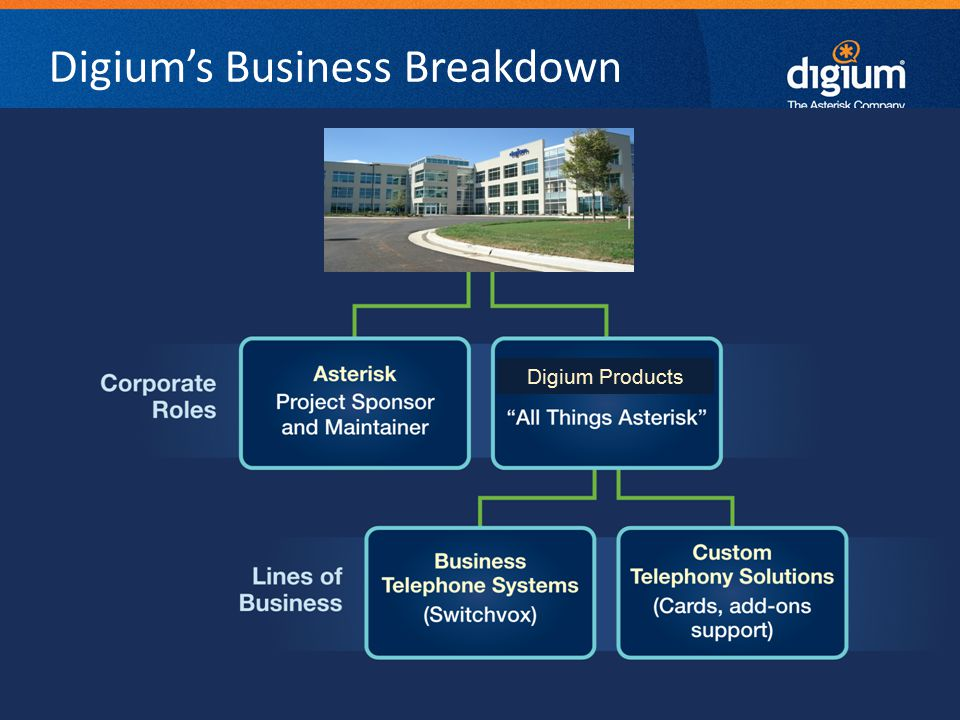 10 Digium Confidential Switchvox - provides a full-featured Unified Communications system at a price SMBs can afford.