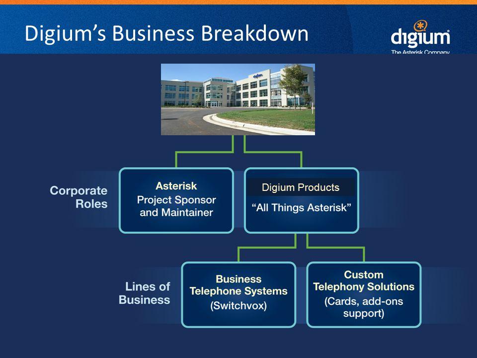 9 Digium Confidential Digium's Business Breakdown Digium Products