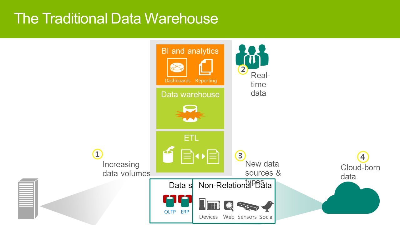 The Traditional Data Warehouse 15 Data sources Increasing data volumes 1 Real- time data 2 Non-Relational Data New data sources & types 3 Cloud-born data 4