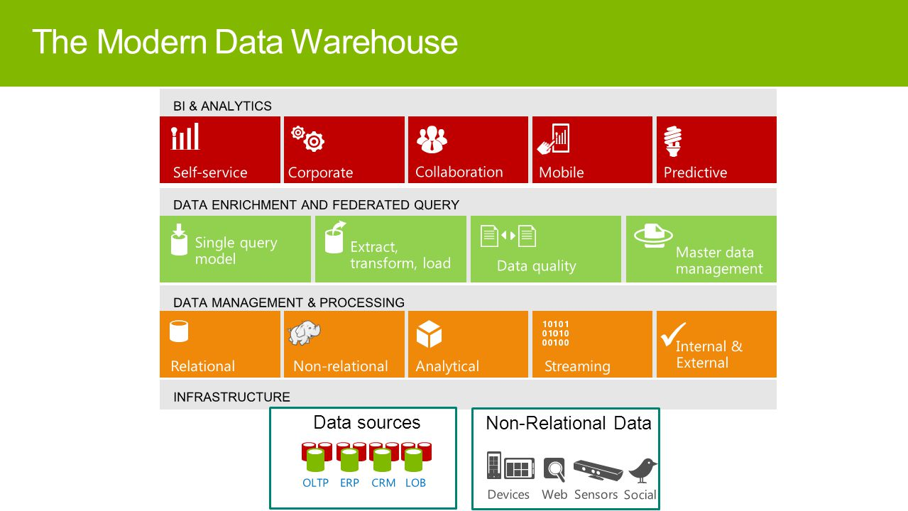 Data sources Non-Relational Data The Modern Data Warehouse