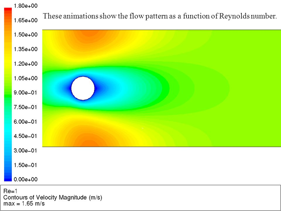 11 These animations show the flow pattern as a function of Reynolds number.